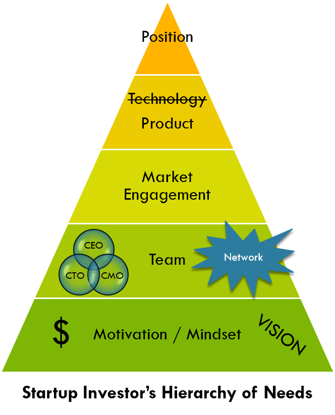 Startup Investor's Hierarchy of Needs
